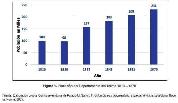 Salud Pública, Higiene, Población del Departamento del Tolima