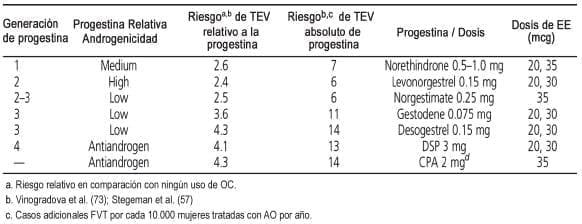 ACOS y los riesgos de TEV - Enfermedad tromboembólica venosa