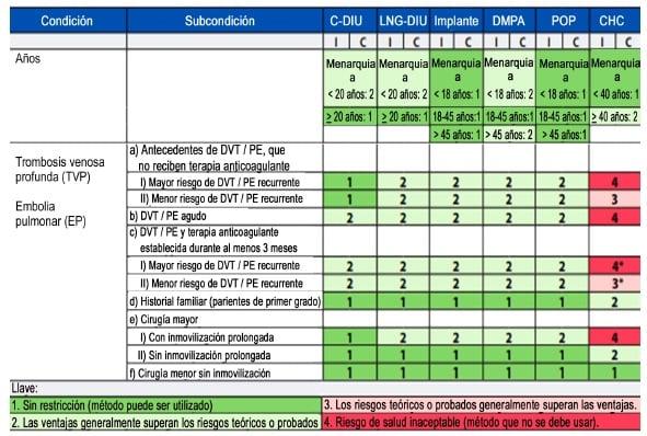 Enfermedad tromboembólica venosa- Criterios médicos
