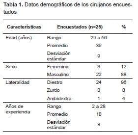 Datos demográficos de Tejido para nudos y suturas