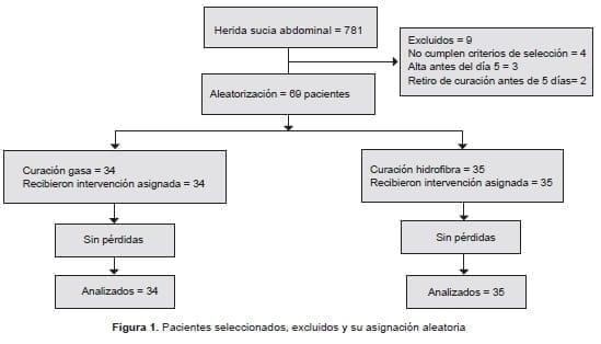 próstata mediana tamaño aumentado siametro ap 4. 3 cm 2