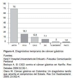 Diagnóstico temprano de cáncer gástrico