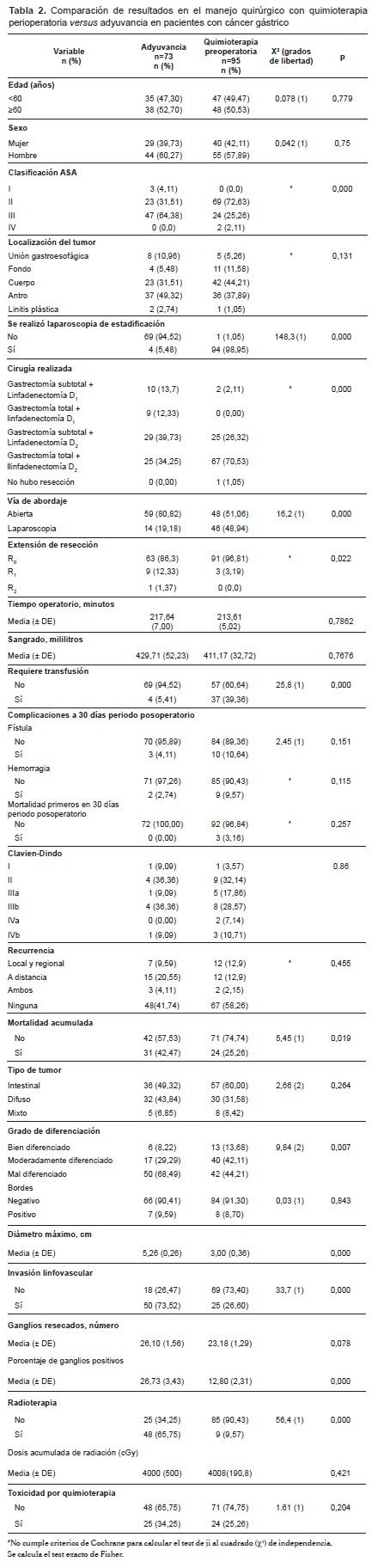 Quimioterapiaperioperatoria versus adyuvancia