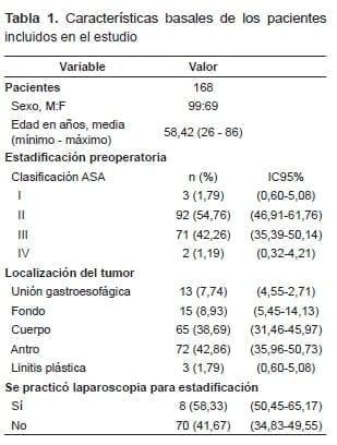 Características basales de Pacientes con Cáncer Gástrico