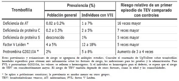 Prevalencia de trombofilia hereditaria y riesgo de TEV