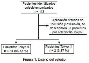 Pacientes Colecistectomizados