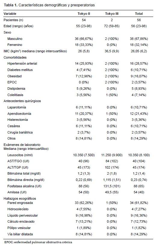 Colecistitis Características demográficas y preoperatorias