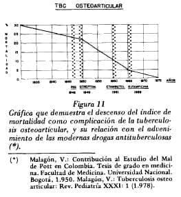 Complicación de la tuberculosisosteoarticular