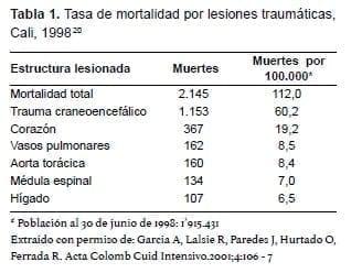 Mortalidad por Lesiones Traumáticas