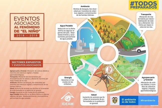 IDEAM Alertas Fenómeno del Niño Colombia