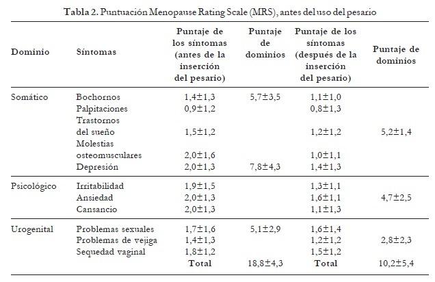 Puntuación Menopause Rating Scale antes del Uso del Pesario