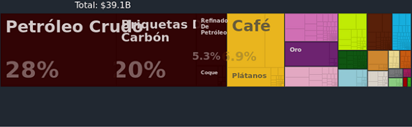 Productos colombianos que más se exportan (Gráfico)