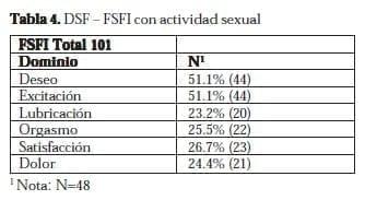 Disfunción Sexual Femenina: DSF – FSFI con actividad sexual