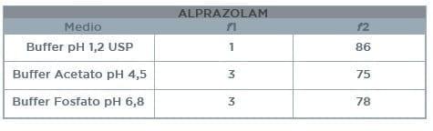 Alprazolam perfil de disolución comparativo