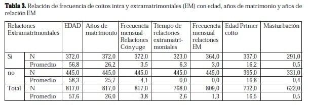 Relación de frecuencia de Coitos Intra y Extramatrimoniales