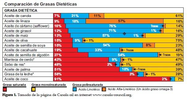 Comparación de Grasas Dietéticas