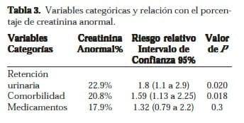 Porcentaje de Creatinina Anormal