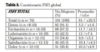 Disfunción Sexual Femenina: Cuestionario FSFI global