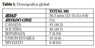 Disfunción Sexual Femenina: Demografica global