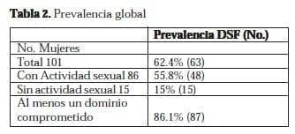 Disfunción Sexual Femenina: Prevalencia global