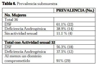 Disfunción Sexual Femenina: Prevalencia submuestra