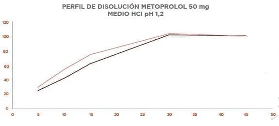 Perfil de Disolución Metoprolol 50 Mg Medio HCI Ph 1,2