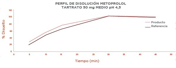 Perfil de Disolución Metoprolol Tartrato 50 mg Medio pH 4,5