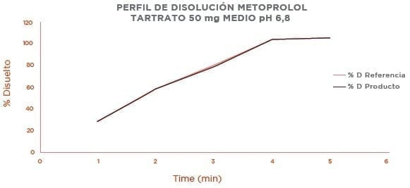 Perfil de Disolución Metoprolol Tartrato 50 Mg Medio Ph 6,8