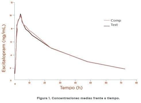 Escitalopram Concentraciones medías frente a tiempo