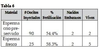 Espermatozoides Criopreservados
