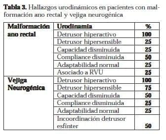 Hallazgos Urodinámicos: Malformación Ano Rectal