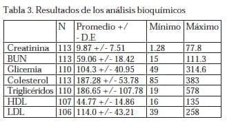 Resultados de los Análisis Bioquímicos
