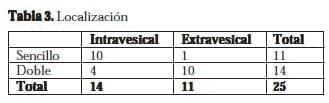 Localización Intravesical-Extravesical