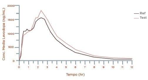 Levodopa Curvas medias de las concentraciones plasmáticas
