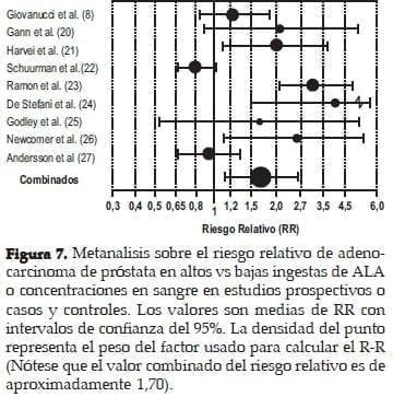 Metanalisis sobre el Riesgo relativo de Adenocarcinoma de Próstata