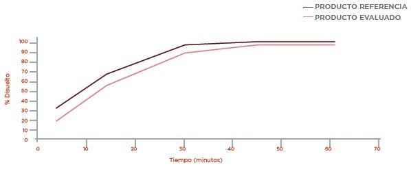 Metformina: Perfil de disolución Buffer Acetato pH 4,5
