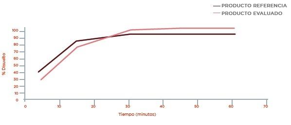 Metformina: Perfil de disolución Buffer Fosfato pH 6,8