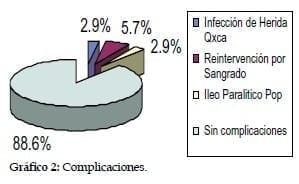 Nefrectomía Radical Laparoscópica: Complicaciones
