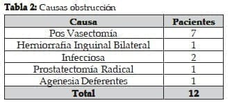 Obstrucción por Vasectomía vasectomía y procesos infecciosos