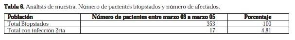 Número de Pacientes Biopsiados