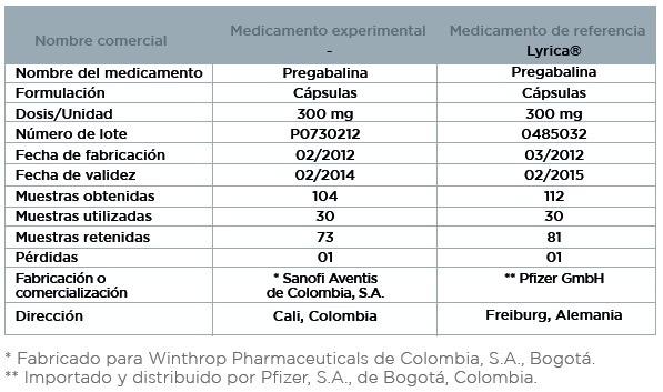 Pregabalina, Medicamento Experimental y de Referencia
