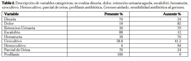 Profilaxis Antibiótica, Germen Aislado