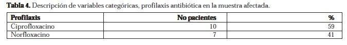 Profilaxis Antibiótica en la Muestra Afectada