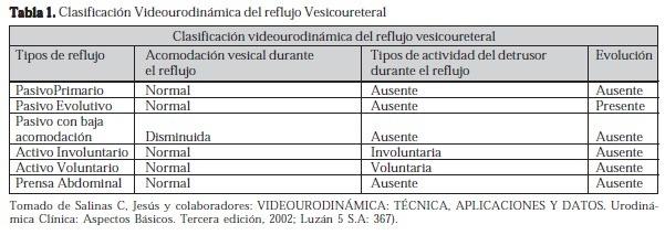 Clasificación Videourodinámica del Reflujo Vesicoureteral