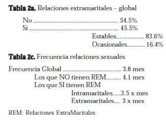 Relaciones ExtraMaritales