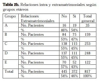 Relaciones Intra y Extramatrimoniales según grupos Etáreos