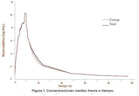 Rosuvastatina Concentraciones medias frente a tiempo