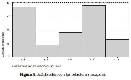 Satisfacción con las relaciones sexuales