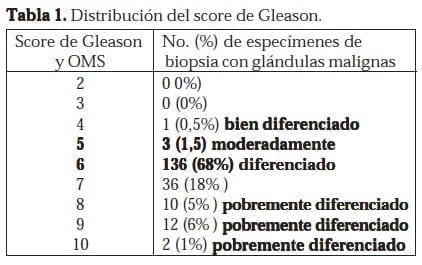 Distribución del score de Gleason