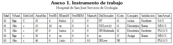 Instrumento de Trabajo Hospital de San José Servicio de Urología